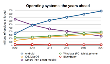 Operating Systems shipments