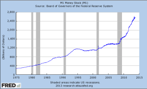 FRED - M1 Money Supply