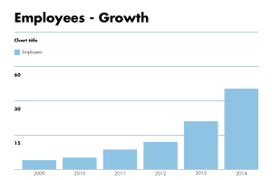 TEMPO - employee growth