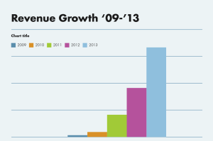 Tempo growth
