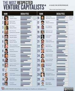 top-30-vcs