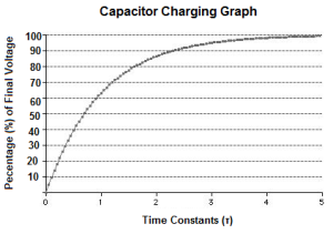 Capacitor-charging-graph