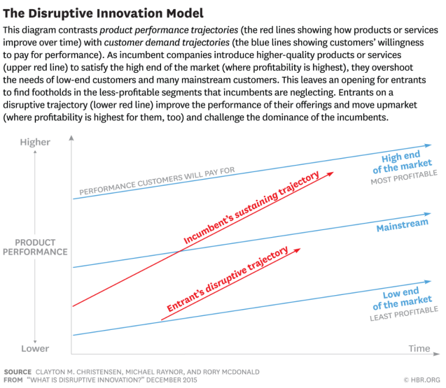 Disruptive Innovation Model - HBR